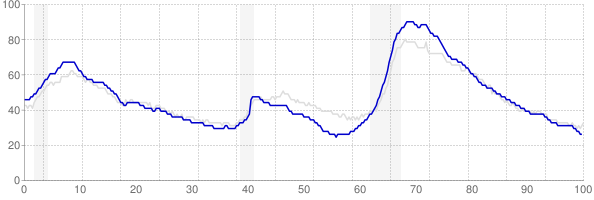 Florida monthly unemployment rate chart from 1990 to December 2018